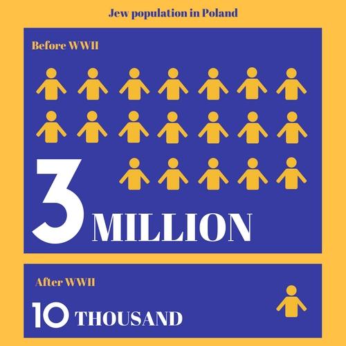 Jew_Population_Poland