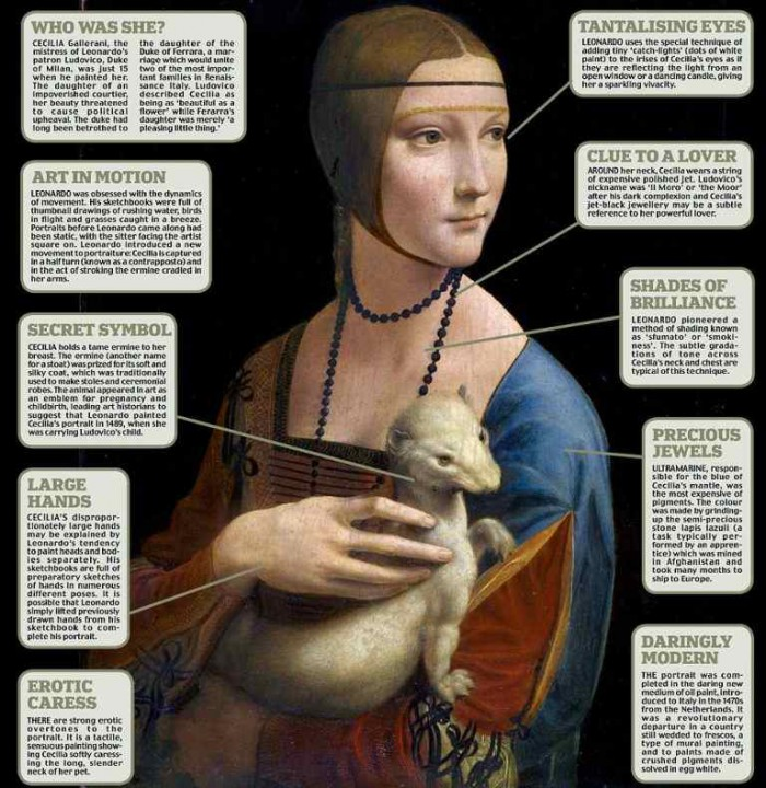 lady with an ermine interesting facts you did not know about